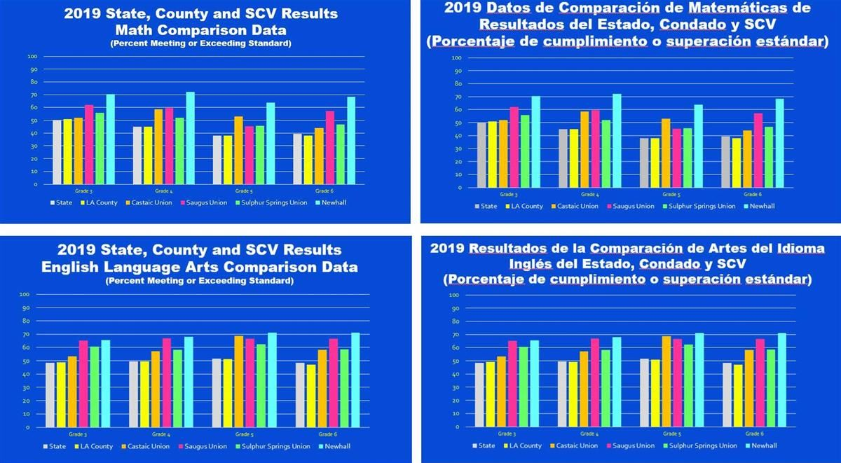 2019 State, County and SCV Results (Percent Meeting or Exceeding Standard) for Math Comparison Data and English Language Arts