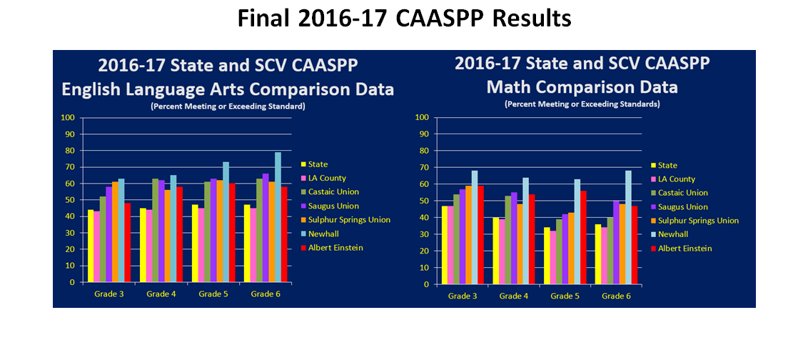 Final 2016-17 CAASPP Results
